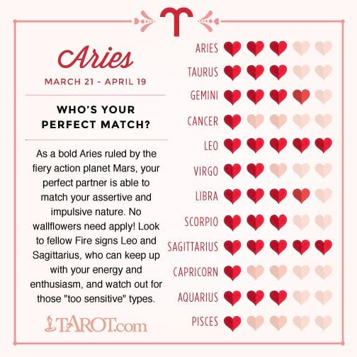 Your Free Valentine's Day Astrology Love Chart: Who's Your