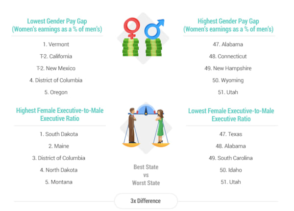 career opportunities for women state by state and gender pay gap that follows