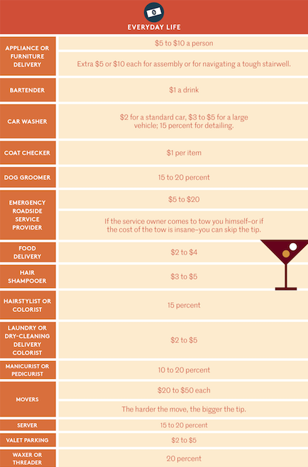 tipping chart
